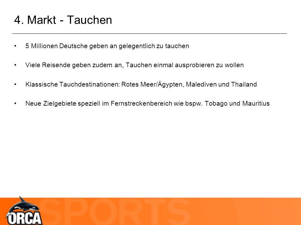 4. Markt - Tauchen 5 Millionen Deutsche geben an gelegentlich zu tauchen Viele Reisende geben zudem an, Tauchen einmal ausprobieren zu wollen Klassisc