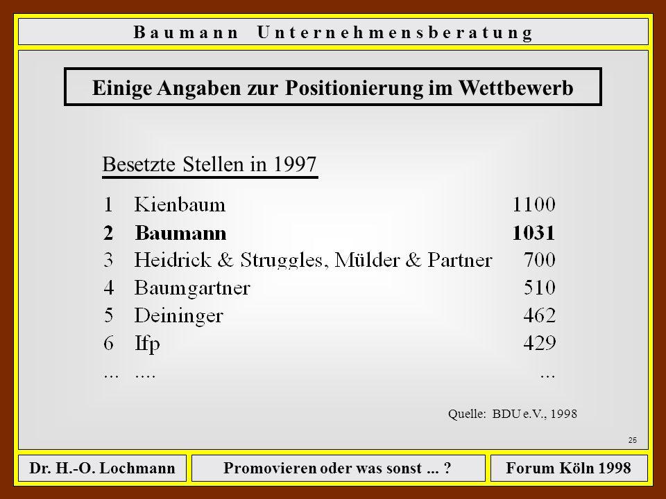 Promovieren oder was sonst... ?Dr. H.-O. LochmannForum Köln 1998 24 Einige Angaben zur Positionierung im Wettbewerb Beratungsumsätze in 1997 (Mio. DM)