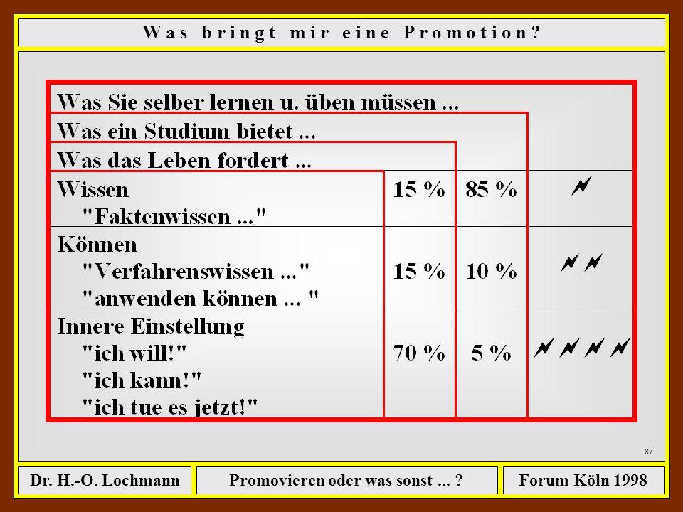 Promovieren oder was sonst... ?Dr. H.-O. LochmannForum Köln 1998 86 W a s b r i n g t m i r e i n e P r o m o t i o n ? Quelle: Rainer Fuchs: Psycholo