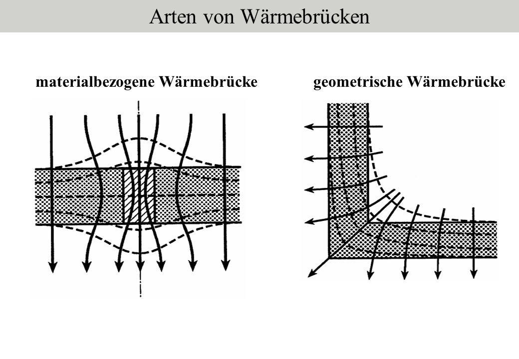 materialbezogene Wärmebrückegeometrische Wärmebrücke Arten von Wärmebrücken