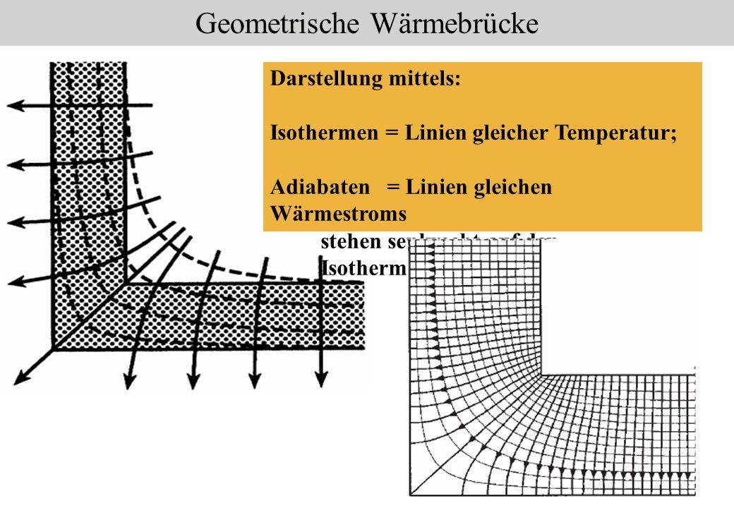 Darstellung mittels: Isothermen = Linien gleicher Temperatur; Adiabaten = Linien gleichen Wärmestroms stehen senkrecht auf den Isothermen Geometrische