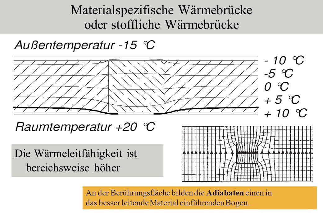 Materialspezifische Wärmebrücke oder stoffliche Wärmebrücke Die Wärmeleitfähigkeit ist bereichsweise höher An der Berührungsfläche bilden die Adiabate