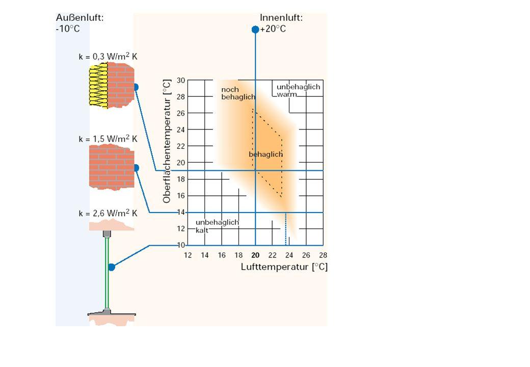 Stoffliche Wärmebrücke Baustoffe mit unterschiedlicher Wärmeleitfähigkeit liegen nebeneinander.