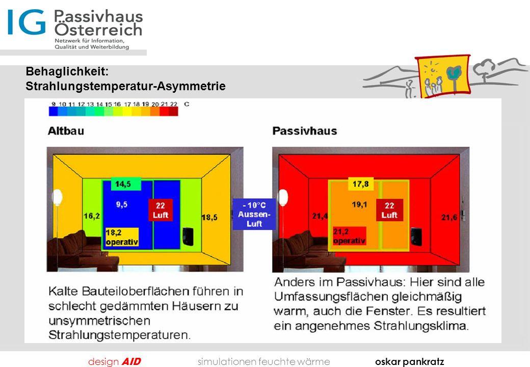 Behaglichkeit: Strahlungstemperatur-Asymmetrie design AID simulationen feuchte wärme oskar pankratz