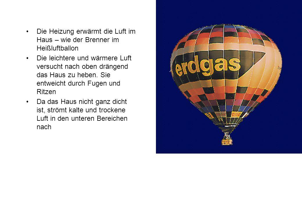 Die Heizung erwärmt die Luft im Haus – wie der Brenner im Heißluftballon Die leichtere und wärmere Luft versucht nach oben drängend das Haus zu heben.