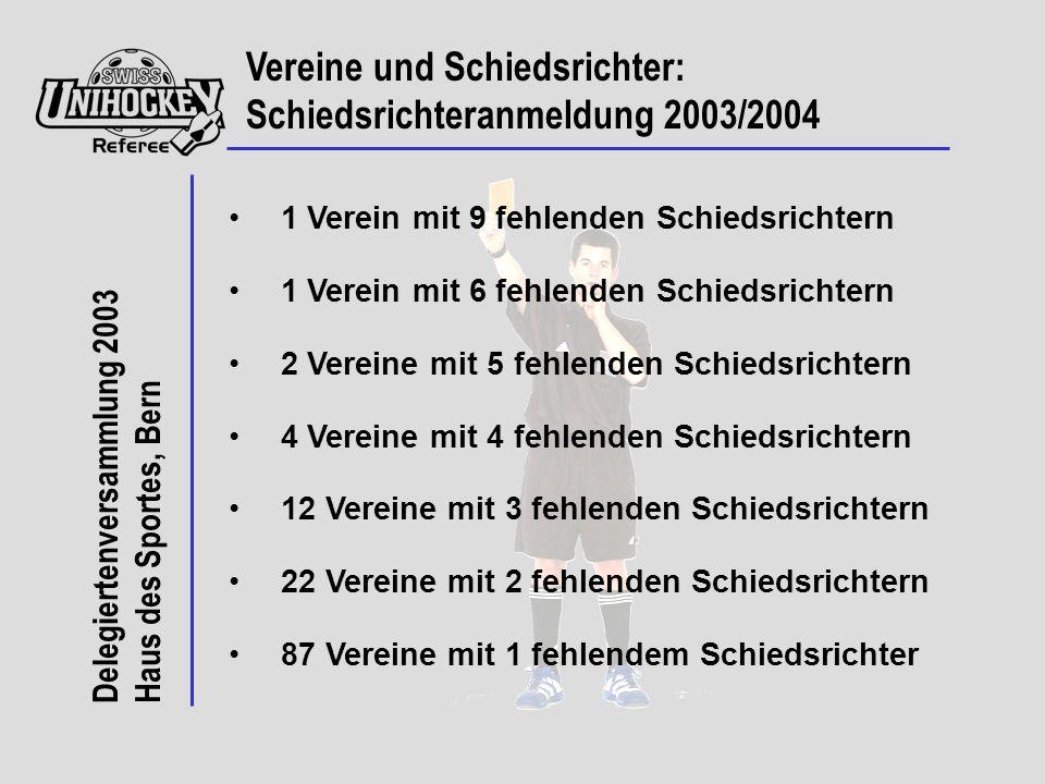 Delegiertenversammlung 2003 Haus des Sportes, Bern 1 Verein mit 9 fehlenden Schiedsrichtern 1 Verein mit 6 fehlenden Schiedsrichtern 2 Vereine mit 5 fehlenden Schiedsrichtern 4 Vereine mit 4 fehlenden Schiedsrichtern 12 Vereine mit 3 fehlenden Schiedsrichtern 22 Vereine mit 2 fehlenden Schiedsrichtern 87 Vereine mit 1 fehlendem Schiedsrichter Vereine und Schiedsrichter: Schiedsrichteranmeldung 2003/2004