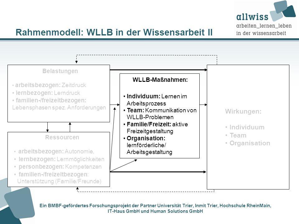 Rahmenmodell: WLLB in der Wissensarbeit II Wirkungen: Individuum Team Organisation WLLB-Maßnahmen: Individuum: Lernen im Arbeitsprozess Team: Kommunik