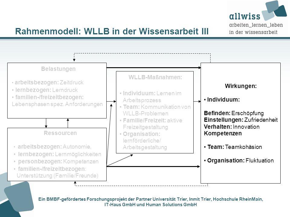 Rahmenmodell: WLLB in der Wissensarbeit III Wirkungen: Individuum: Befinden: Erschöpfung Einstellungen: Zufriedenheit Verhalten: Innovation Kompetenze