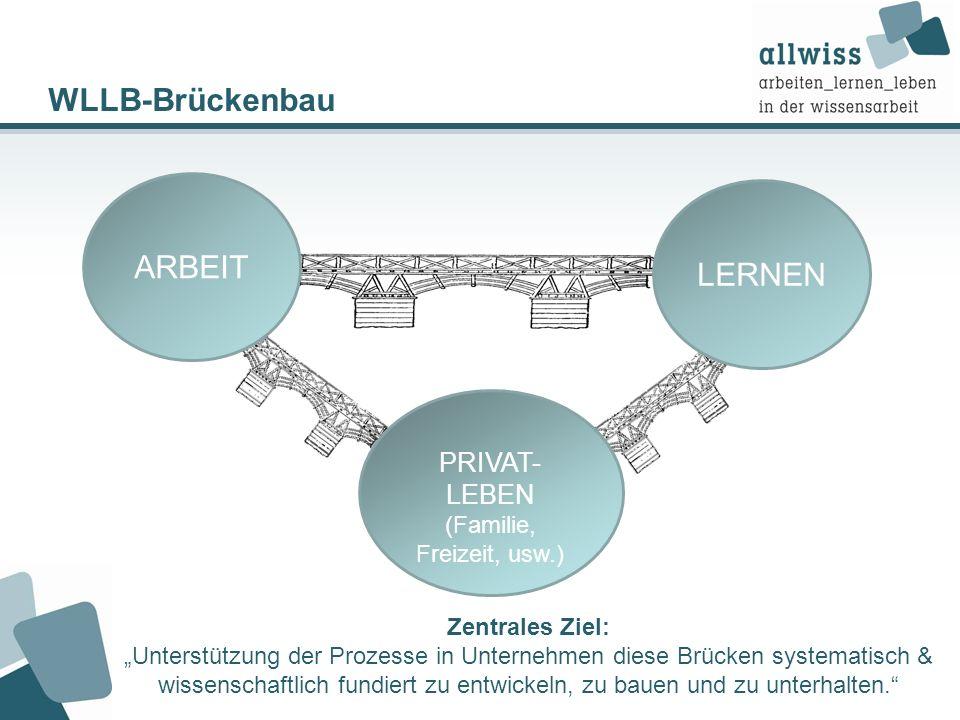 WLLB-Brückenbau ARBEIT PRIVAT- LEBEN (Familie, Freizeit, usw.) LERNEN Zentrales Ziel: Unterstützung der Prozesse in Unternehmen diese Brücken systemat