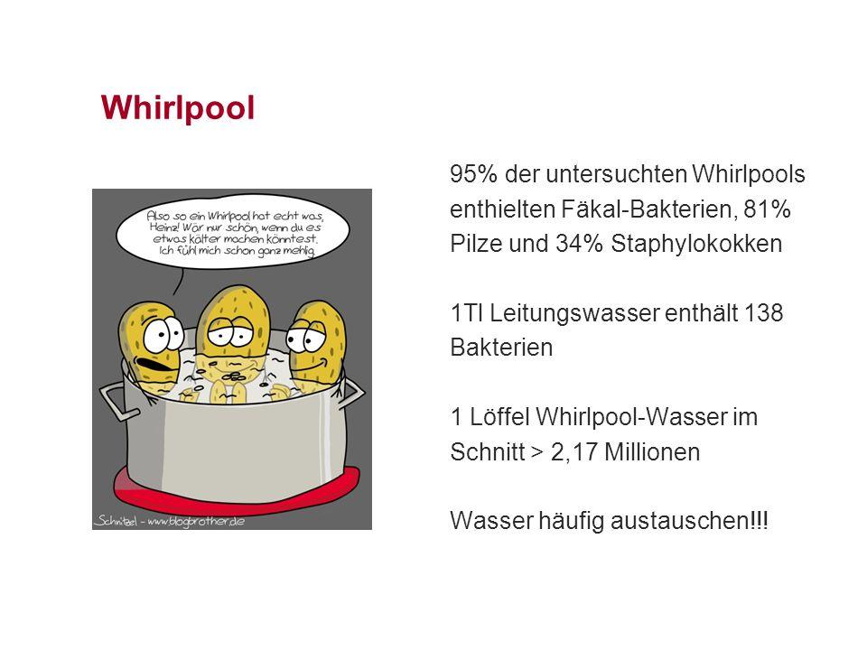 Whirlpool 95% der untersuchten Whirlpools enthielten Fäkal-Bakterien, 81% Pilze und 34% Staphylokokken 1Tl Leitungswasser enthält 138 Bakterien 1 Löffel Whirlpool-Wasser im Schnitt > 2,17 Millionen Wasser häufig austauschen!!!