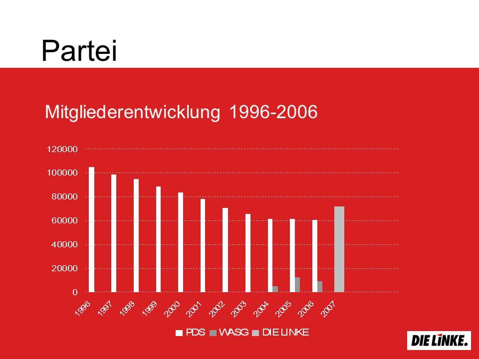 Mitgliederentwicklung 1996-2006 Partei