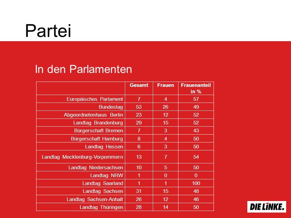 In den Parlamenten Partei GesamtFrauenFrauenanteil in % Europäisches Parlament7457 Bundestag532649 Abgeordnetenhaus Berlin231252 Landtag Brandenburg29