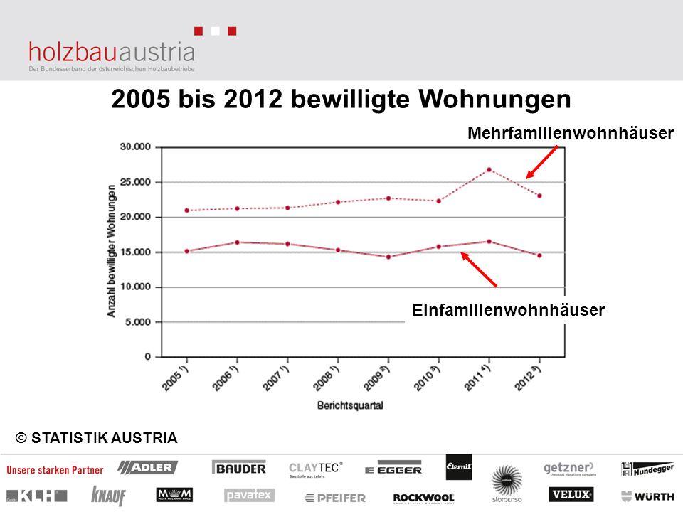 2005 bis 2012 bewilligte Wohnungen © STATISTIK AUSTRIA Mehrfamilienwohnhäuser Einfamilienwohnhäuser
