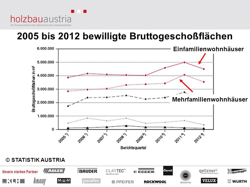 2005 bis 2012 bewilligte Bruttogeschoßflächen © STATISTIK AUSTRIA Einfamilienwohnhäuser Mehrfamilienwohnhäuser