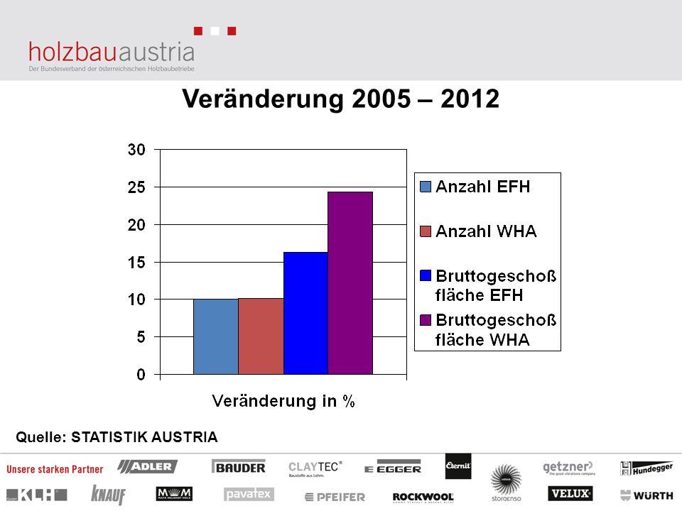 Veränderung 2005 – 2012 Quelle: STATISTIK AUSTRIA