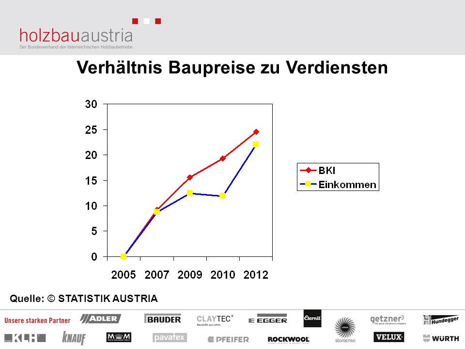 Verhältnis Baupreise zu Verdiensten Quelle: © STATISTIK AUSTRIA