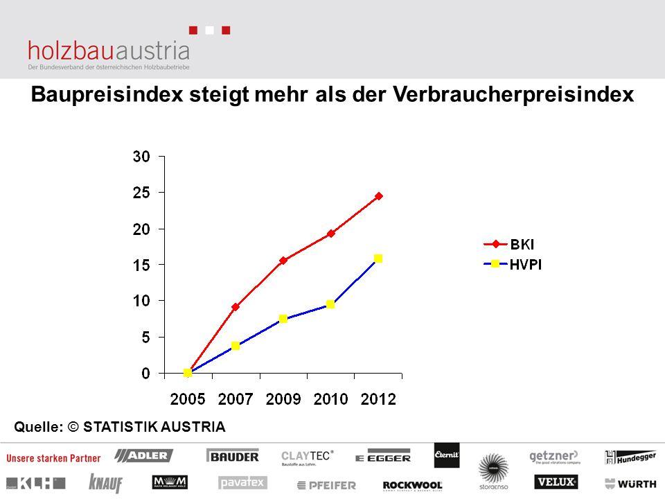 Baupreisindex steigt mehr als der Verbraucherpreisindex Quelle: © STATISTIK AUSTRIA