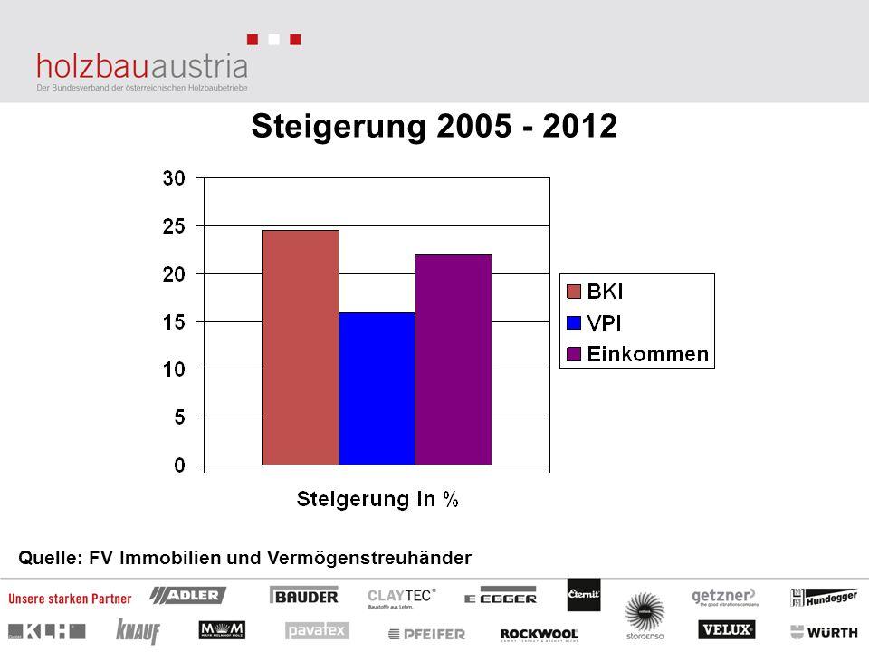 Steigerung 2005 - 2012 Quelle: FV Immobilien und Vermögenstreuhänder
