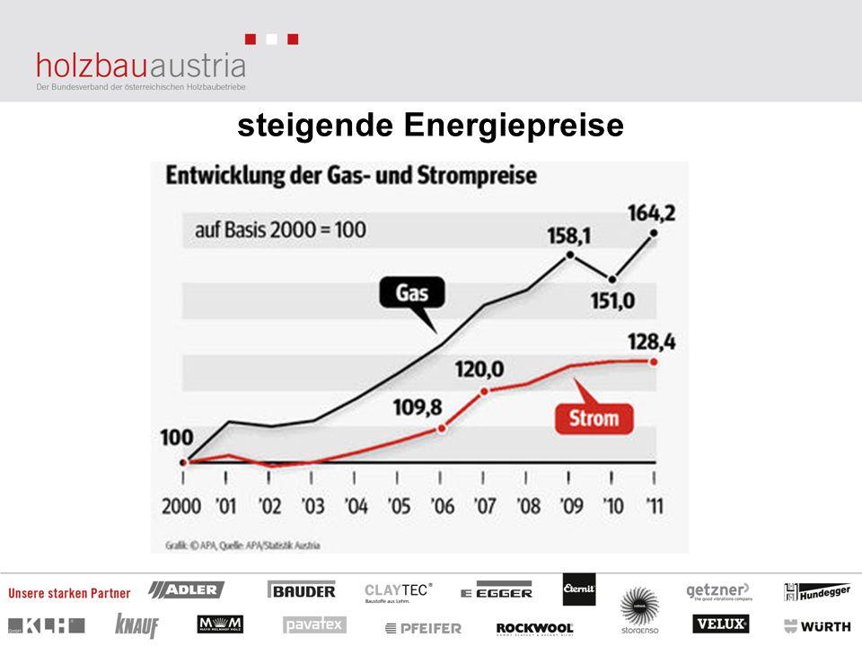 steigende Energiepreise