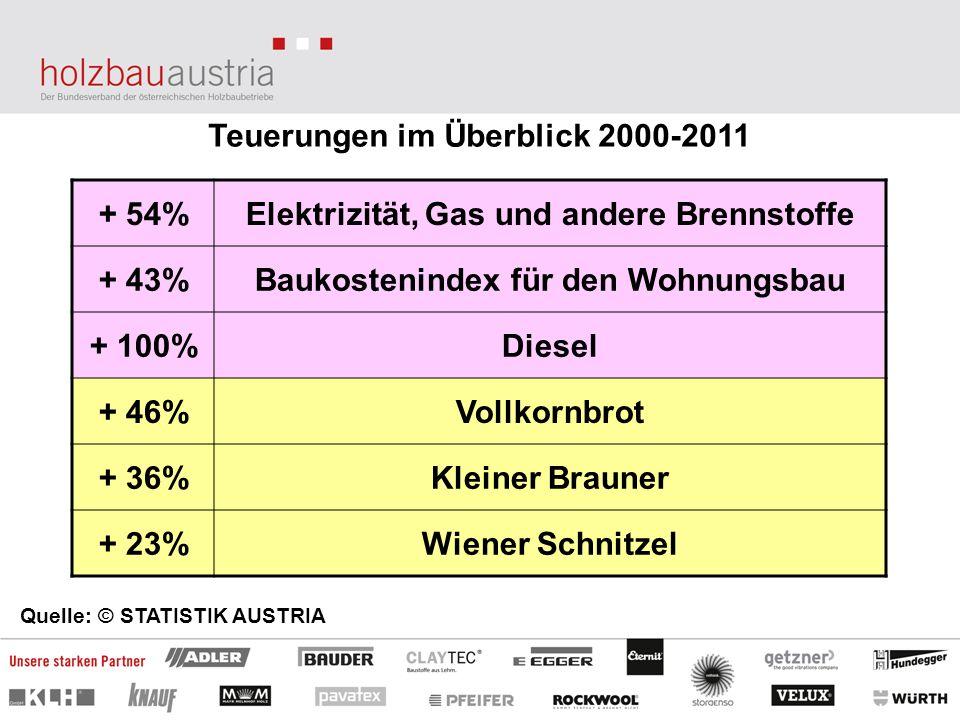 Teuerungen im Überblick 2000-2011 Quelle: © STATISTIK AUSTRIA + 54%Elektrizität, Gas und andere Brennstoffe + 43%Baukostenindex für den Wohnungsbau +