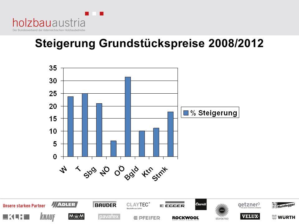 Steigerung Grundstückspreise 2008/2012