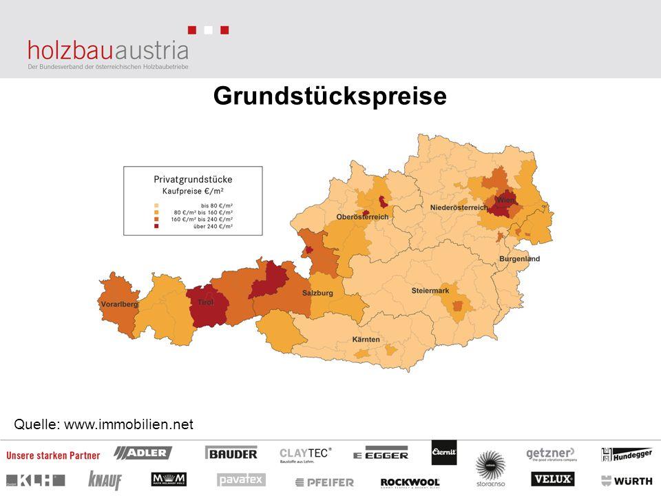Grundstückspreise Quelle: www.immobilien.net