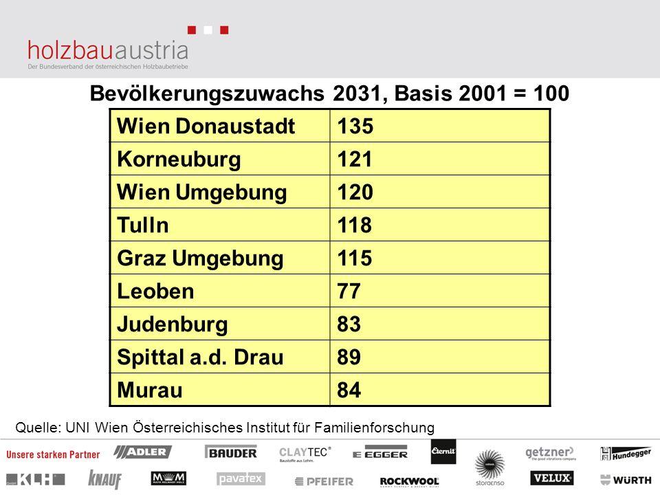 Bevölkerungszuwachs 2031, Basis 2001 = 100 Wien Donaustadt135 Korneuburg121 Wien Umgebung120 Tulln118 Graz Umgebung115 Leoben77 Judenburg83 Spittal a.