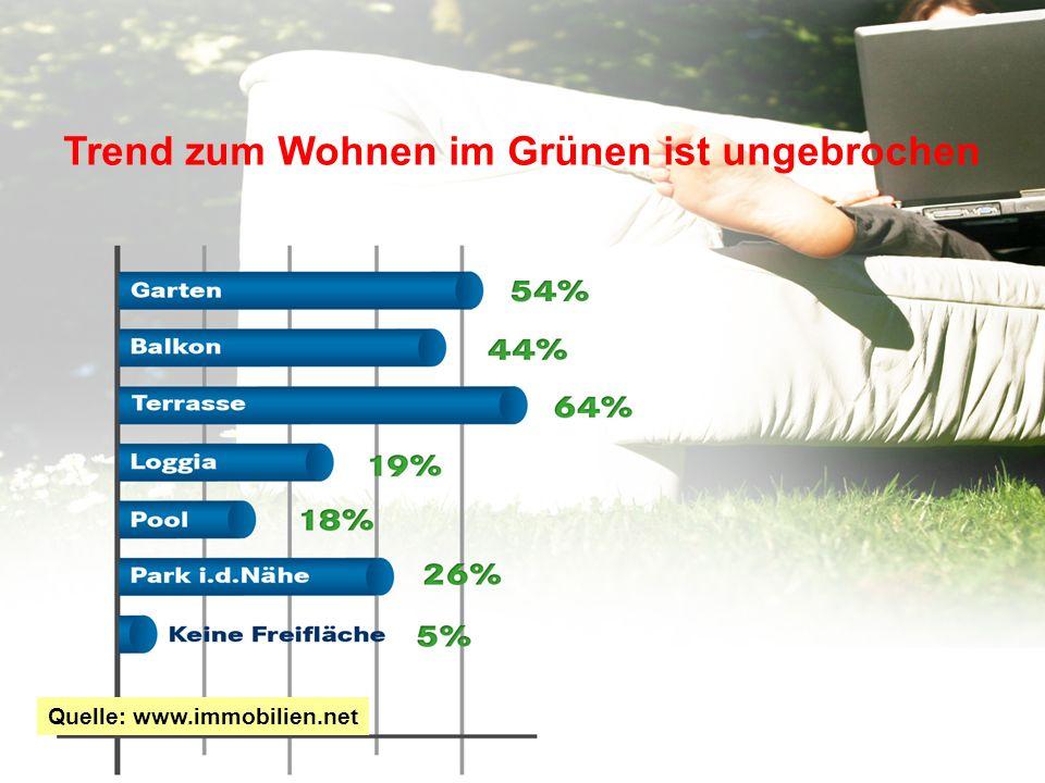 Trend zum Wohnen im Grünen ist ungebrochen Quelle: www.immobilien.net