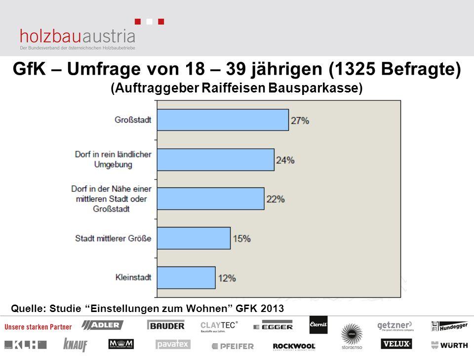 GfK – Umfrage von 18 – 39 jährigen (1325 Befragte) (Auftraggeber Raiffeisen Bausparkasse) Quelle: Studie Einstellungen zum Wohnen GFK 2013