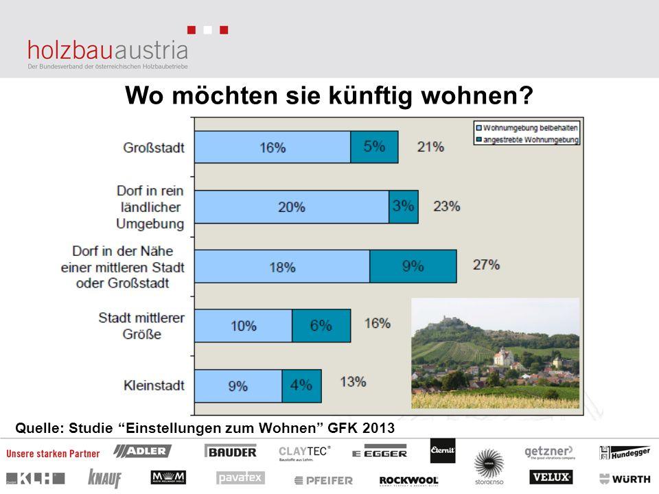 Wo möchten sie künftig wohnen? Quelle: Studie Einstellungen zum Wohnen GFK 2013