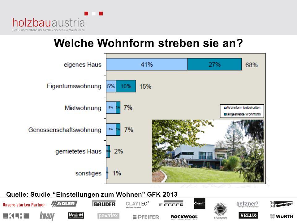 Welche Wohnform streben sie an? Quelle: Studie Einstellungen zum Wohnen GFK 2013