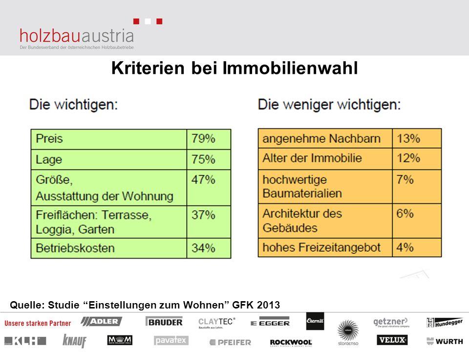 Kriterien bei Immobilienwahl Quelle: Studie Einstellungen zum Wohnen GFK 2013