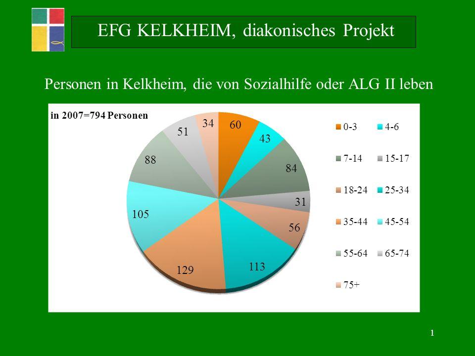 1 EFG KELKHEIM, diakonisches Projekt Personen in Kelkheim, die von Sozialhilfe oder ALG II leben