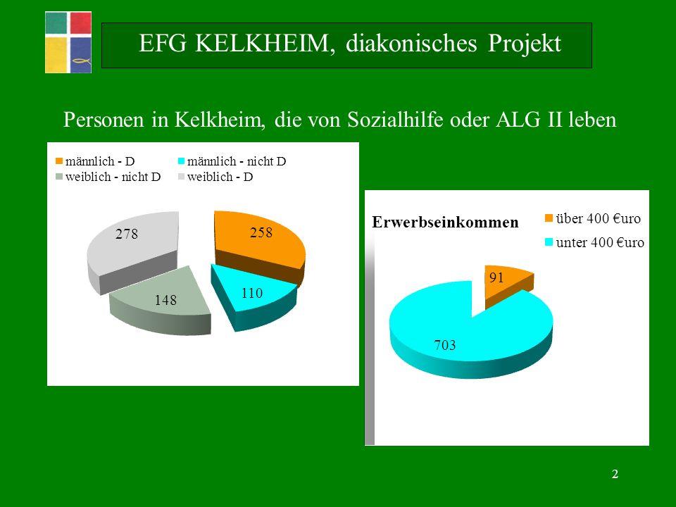 2 EFG KELKHEIM, diakonisches Projekt Personen in Kelkheim, die von Sozialhilfe oder ALG II leben