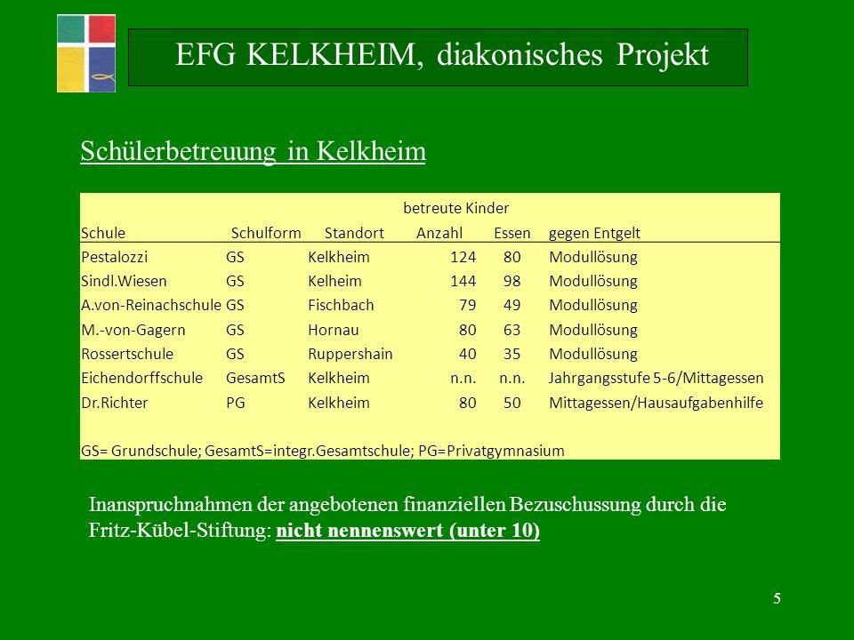 5 EFG KELKHEIM, diakonisches Projekt Schülerbetreuung in Kelkheim betreute Kinder SchuleSchulformStandortAnzahlEssengegen Entgelt PestalozziGSKelkheim12480Modullösung Sindl.WiesenGSKelheim14498Modullösung A.von-ReinachschuleGSFischbach7949Modullösung M.-von-GagernGSHornau8063Modullösung RossertschuleGSRuppershain4035Modullösung EichendorffschuleGesamtSKelkheimn.n.