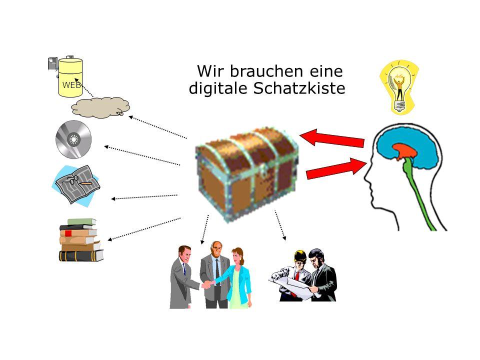MEPI® - V0 Zettelkasten Karteikasten Vernetzung MEPI® - V1 Der Wissensspeicher zur persönlichen Informations- verwaltung und Arbeitsorganisation wie z.
