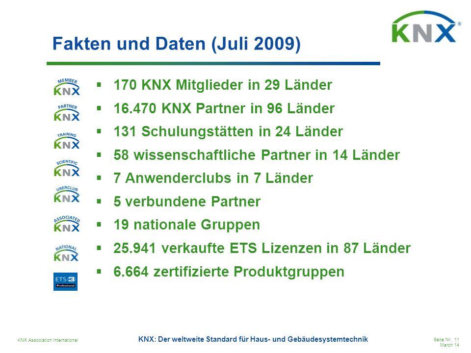 KNX Association International Seite Nr. 11 March 14 KNX: Der weltweite Standard für Haus- und Gebäudesystemtechnik Fakten und Daten (Juli 2009) 170 KN