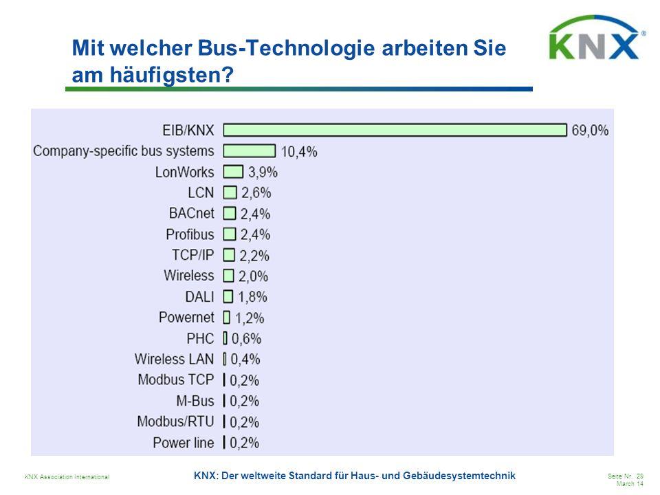 KNX Association International Seite Nr. 29 March 14 KNX: Der weltweite Standard für Haus- und Gebäudesystemtechnik Mit welcher Bus-Technologie arbeite