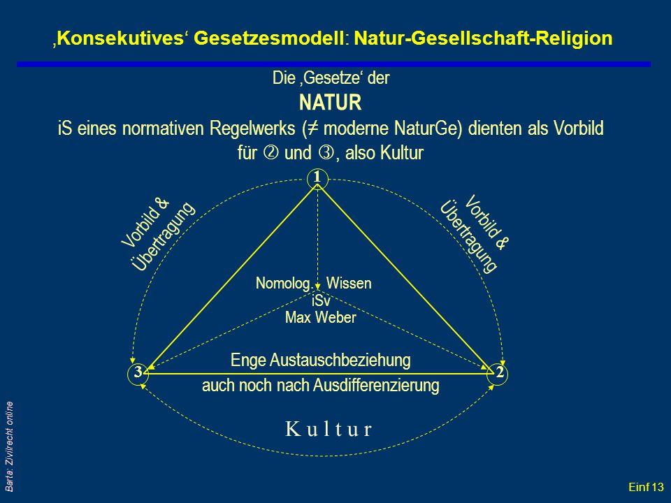 Einf 13 Barta: Zivilrecht online Konsekutives Gesetzesmodell: Natur-Gesellschaft-Religion Die Gesetze der NATUR iS eines normativen Regelwerks ( moder