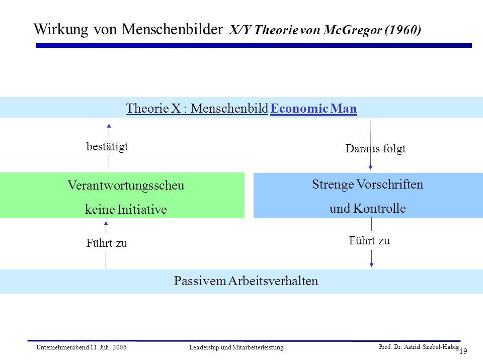 Prof. Dr. Astrid Szebel-Habig 19 Unternehmerabend 11. Juli 2006Leadership und Mitarbeiterleistung Wirkung von Menschenbilder X/Y Theorie von McGregor