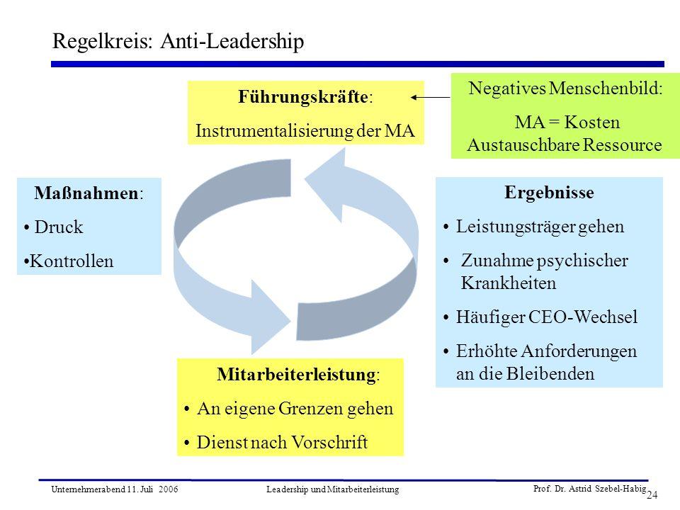 Prof. Dr. Astrid Szebel-Habig 24 Unternehmerabend 11. Juli 2006Leadership und Mitarbeiterleistung Regelkreis: Anti-Leadership Führungskräfte: Instrume