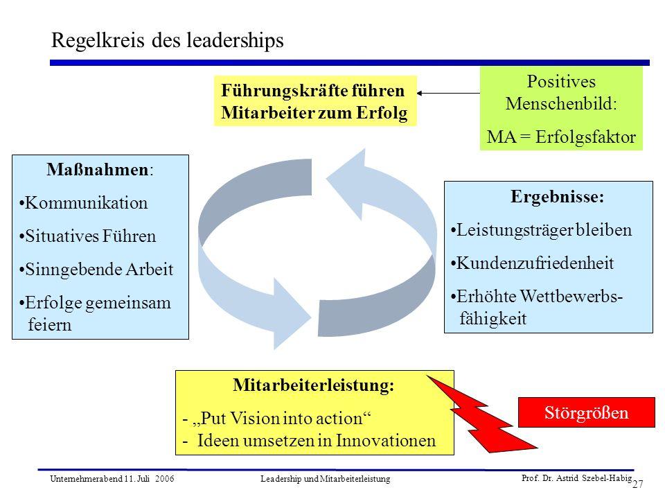 Prof. Dr. Astrid Szebel-Habig 27 Unternehmerabend 11. Juli 2006Leadership und Mitarbeiterleistung Regelkreis des leaderships Führungskräfte führen Mit