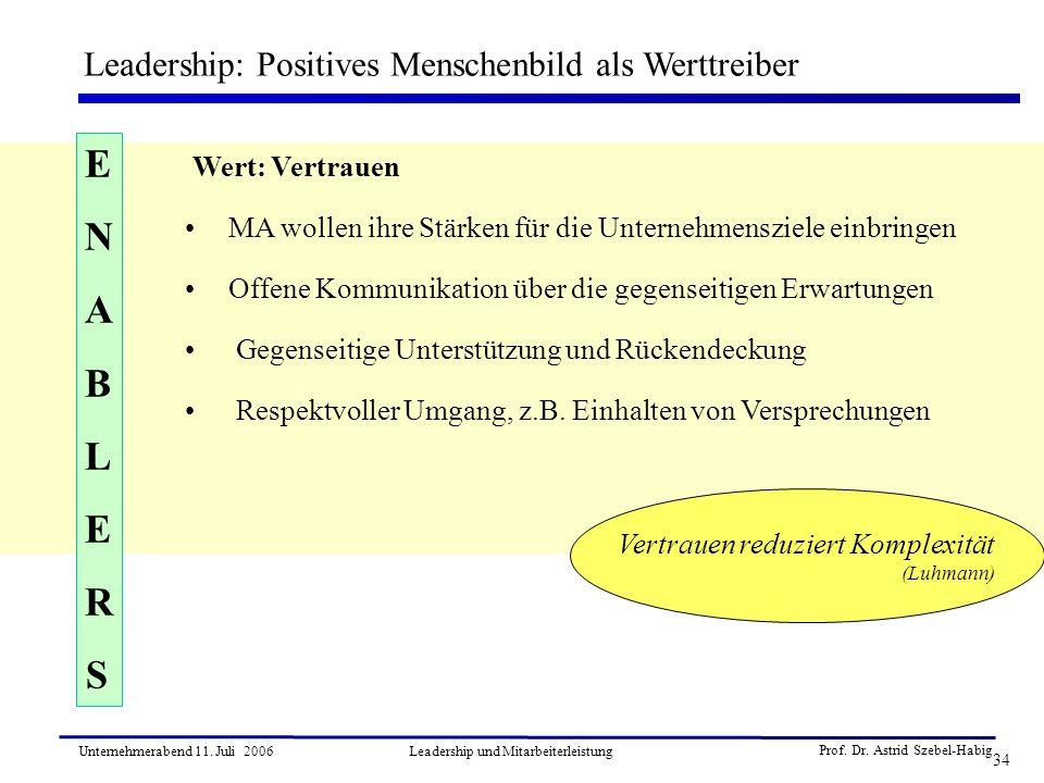 Prof. Dr. Astrid Szebel-Habig 34 Unternehmerabend 11. Juli 2006Leadership und Mitarbeiterleistung Leadership: Positives Menschenbild als Werttreiber W