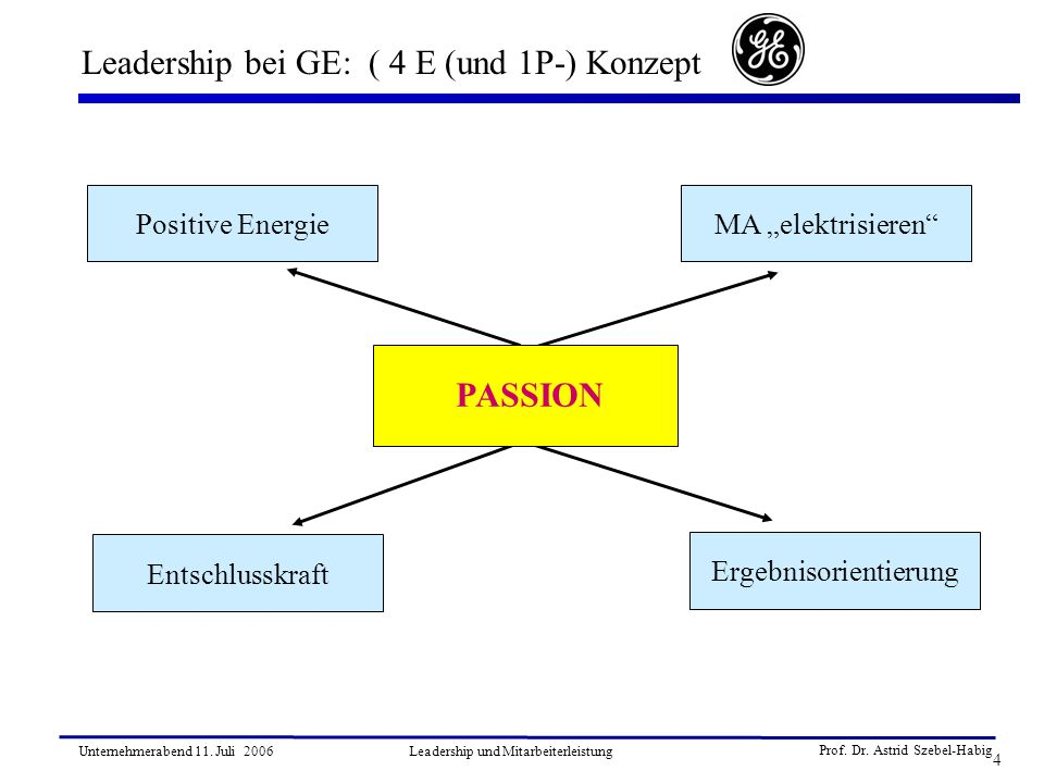 Prof. Dr. Astrid Szebel-Habig 4 Unternehmerabend 11. Juli 2006Leadership und Mitarbeiterleistung Leadership bei GE: ( 4 E (und 1P-) Konzept MA elektri