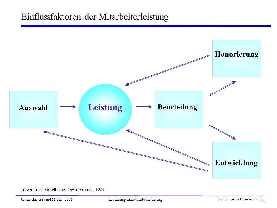 Prof. Dr. Astrid Szebel-Habig 9 Unternehmerabend 11. Juli 2006Leadership und Mitarbeiterleistung Einflussfaktoren der Mitarbeiterleistung Leistung Int