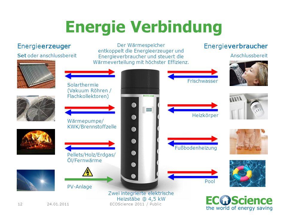24.01.2011ECOScience 2011 / Public12 Energie Verbindung Energieerzeuger Set oder anschlussbereit Energieverbraucher Anschlussbereit Solarthermie (Vaku