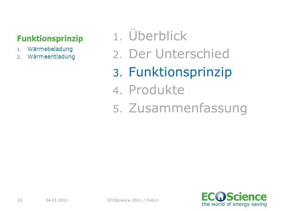 24.01.2011ECOScience 2011 / Public15 Funktionsprinzip 1. Überblick 2. Der Unterschied 3. Funktionsprinzip 4. Produkte 5. Zusammenfassung 1. Wärmebelad