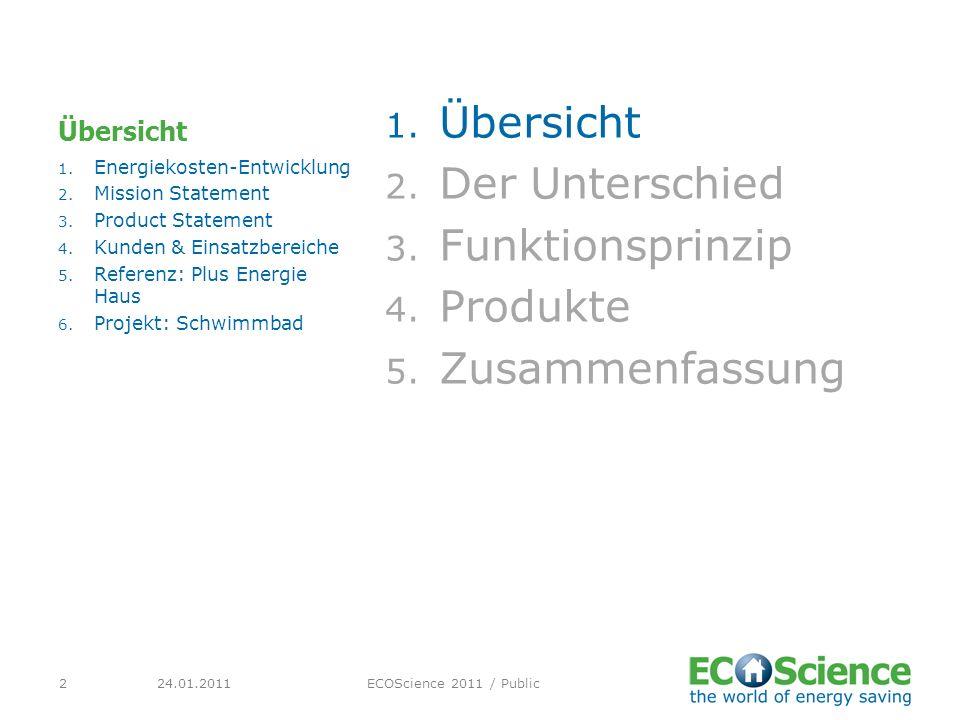 24.01.2011ECOScience 2011 / Public2 Übersicht 1. Übersicht 2. Der Unterschied 3. Funktionsprinzip 4. Produkte 5. Zusammenfassung 1. Energiekosten-Entw