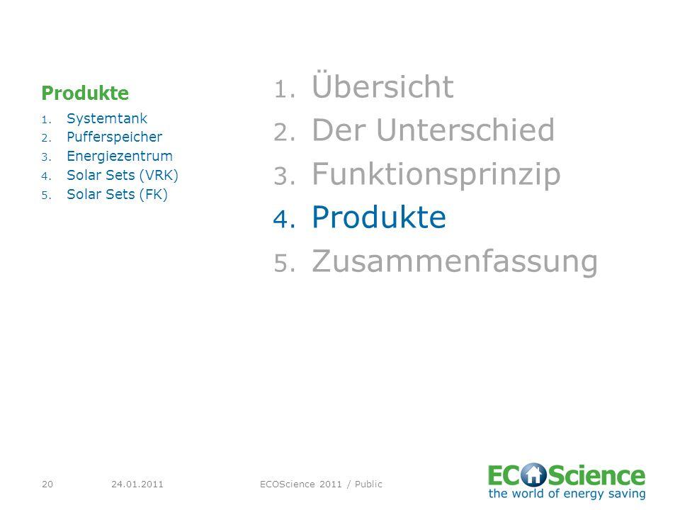 24.01.2011ECOScience 2011 / Public20 Produkte 1. Übersicht 2. Der Unterschied 3. Funktionsprinzip 4. Produkte 5. Zusammenfassung 1. Systemtank 2. Puff