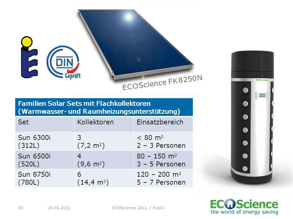 24.01.2011ECOScience 2011 / Public25 Familien Solar Sets mit Flachkollektoren (Warmwasser- und Raumheizungsunterstützung) SetKollektorenEinsatzbereich